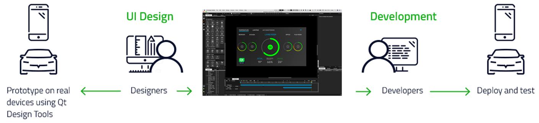Développement UI grâce à Qt Design Studio